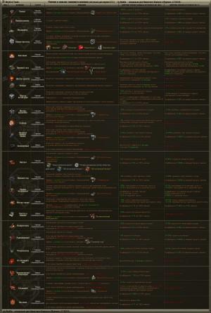 Таблица навыков и умений в WOT