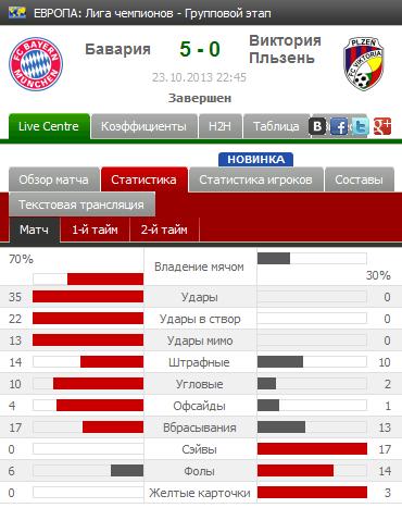 Статистика матча Бавария-Виктория
