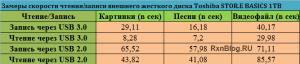Замеры скорости чтения/записи